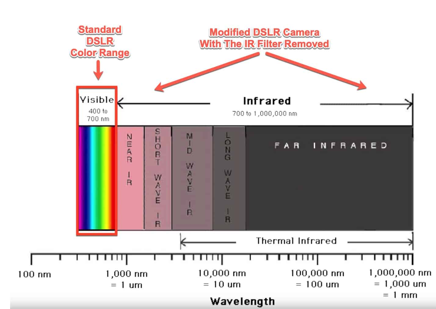 camera IR - infrared range