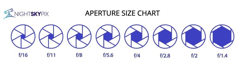aperture size chart