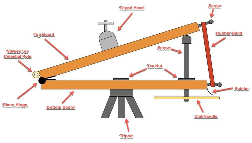 Barn Door Tracker Diagram Plan