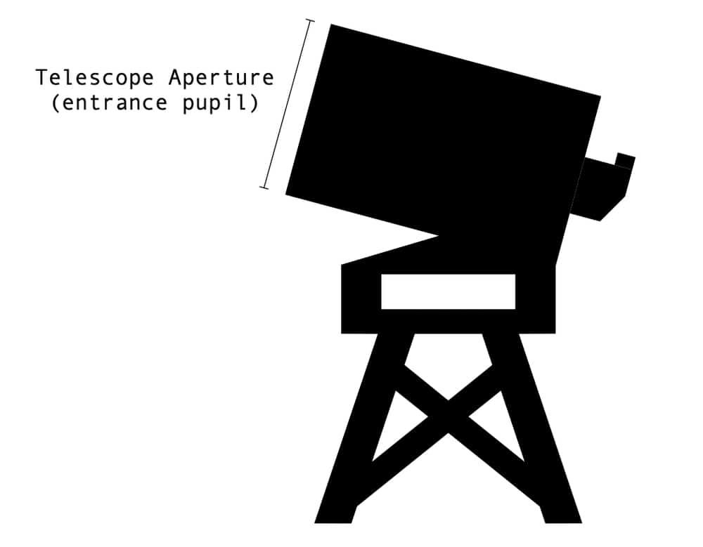 telescope aperture definition