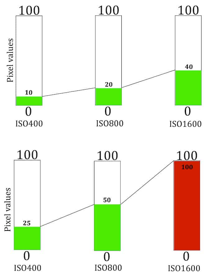 effect of increasing the ISO